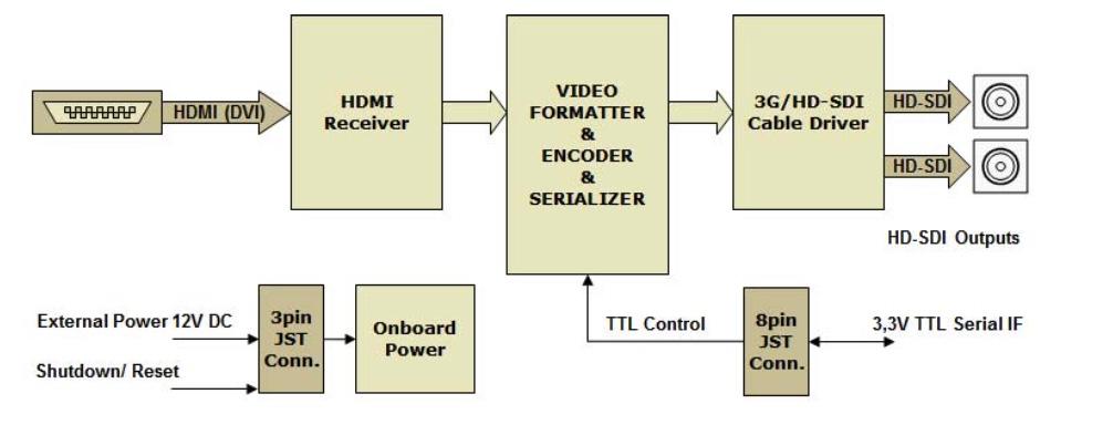 NA1012   HDMI to 3G/HD-SDI Converter / AIVION