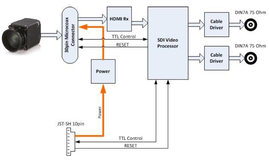 TL4K1161 Dual Link 3G SDI transmitter for sony fcb er8300 / AIVION